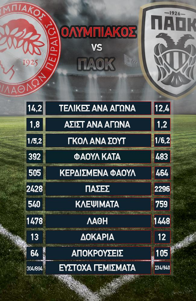 paok_olympiacos_infographic