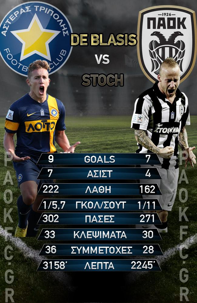 de_blasis_vs_Stoch_right