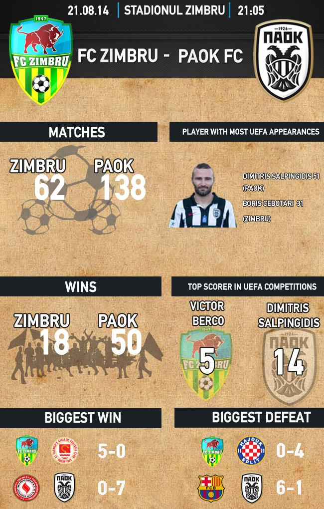 infographics_zimbru_123