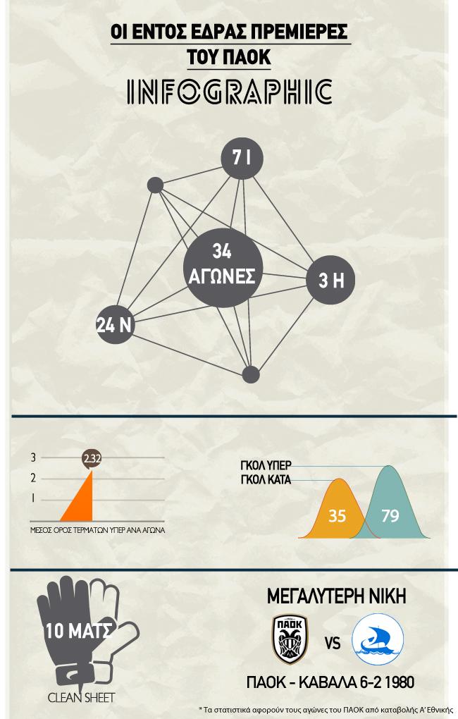 premieres_paok_infographic_correct1