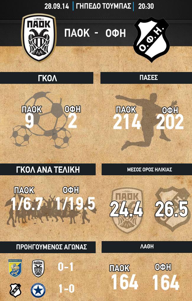 Infographics ofi