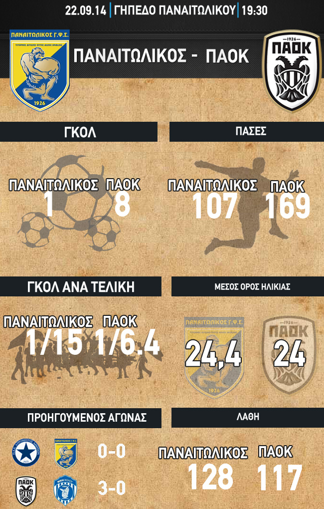 infographics_panaitolikos