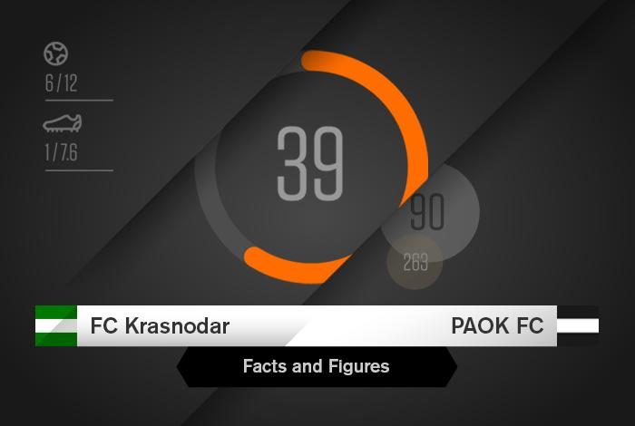 Krasnodar Vs Paok Facts Figures Paokfc